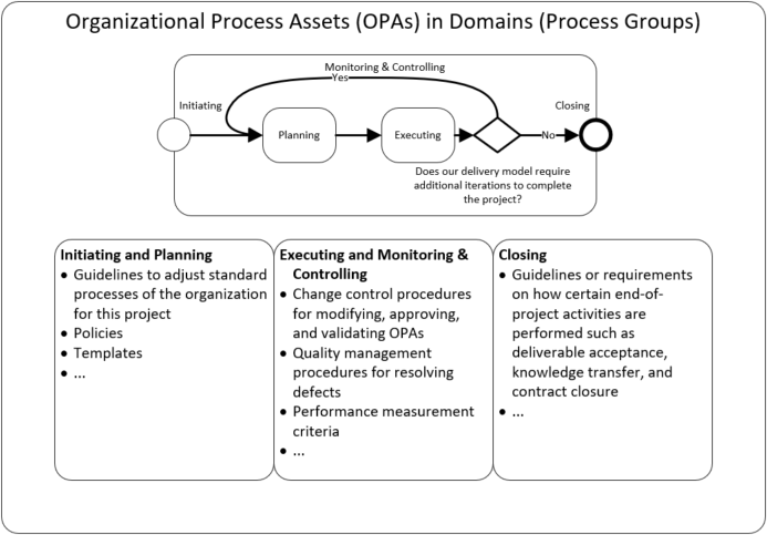 Organizational process assets that may be used across the project life cycle in the different process groups
